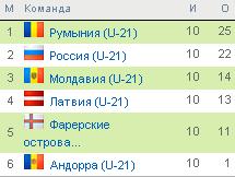 ЧЕ 2011 U21.Отбор