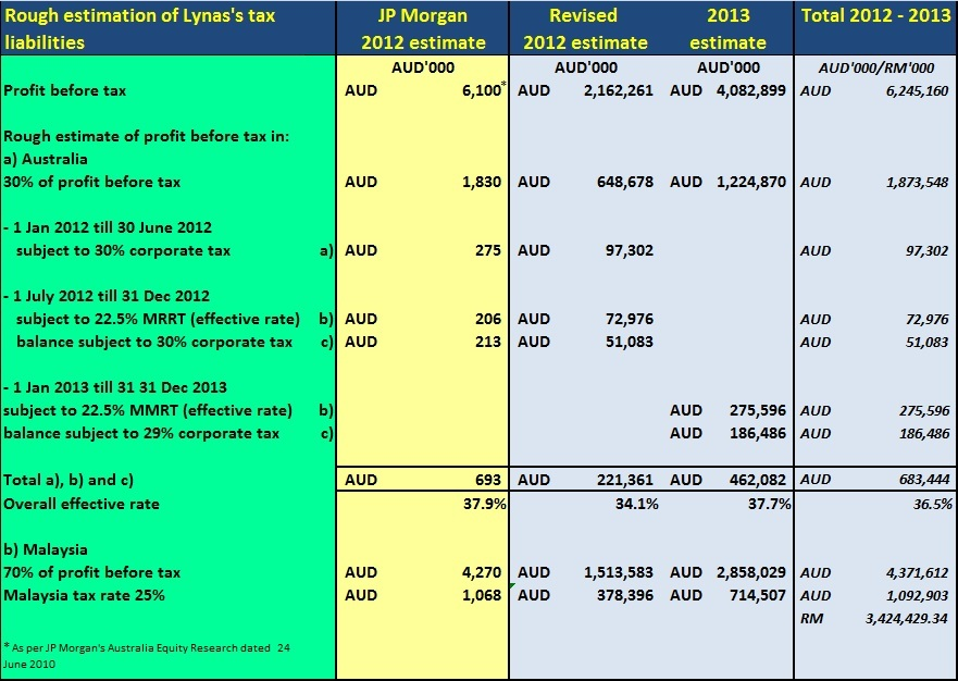 P116 lynas an injustice most taxing for 08 tax table