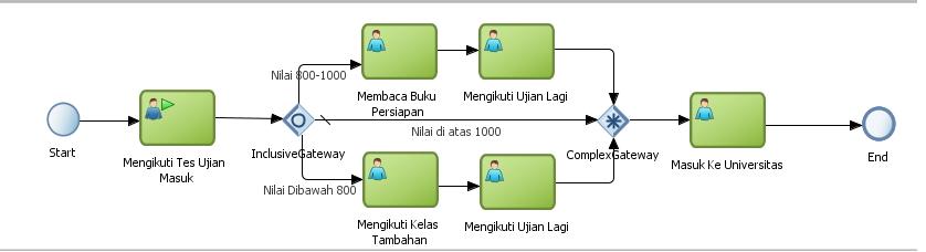 Nostra technology bpmn diagram cara penggunaan gateway dari gambar diatas bisa dilihat proses mengikut tes ujian masuk universitas dimana syarat untuk masuk diharuskan diatas 1000 jika mendapat nilai 800 1000 ccuart Images