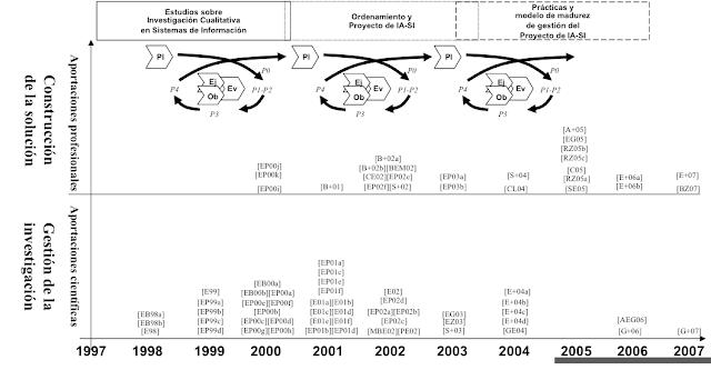 Publicaciones científicas y profesionales a lo largo de la ejecución de las etapas - Christian A. Estay-Niculcar (c)