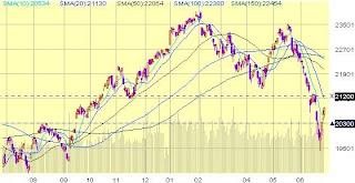 Hong Kong Hang Seng Index (HK-HSI) Chart