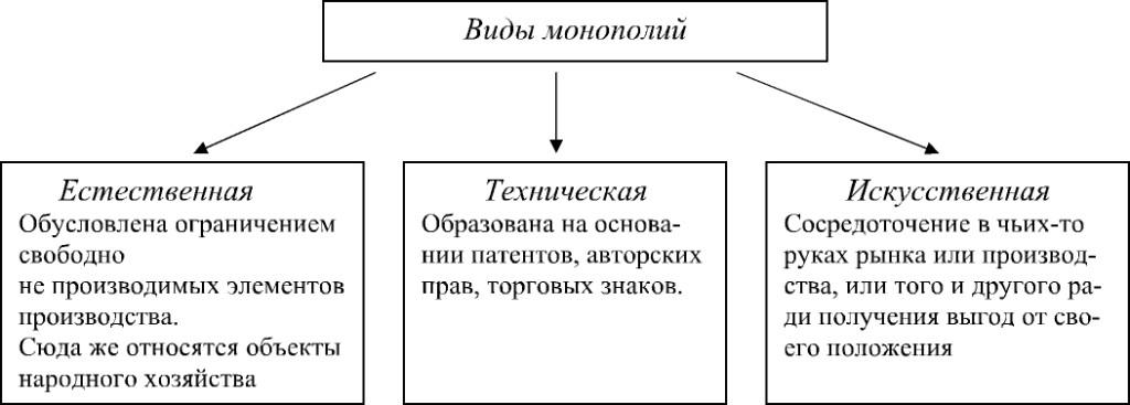 Реферат сущность и виды монополии ищем документ вместе Реферат сущность и виды монополии