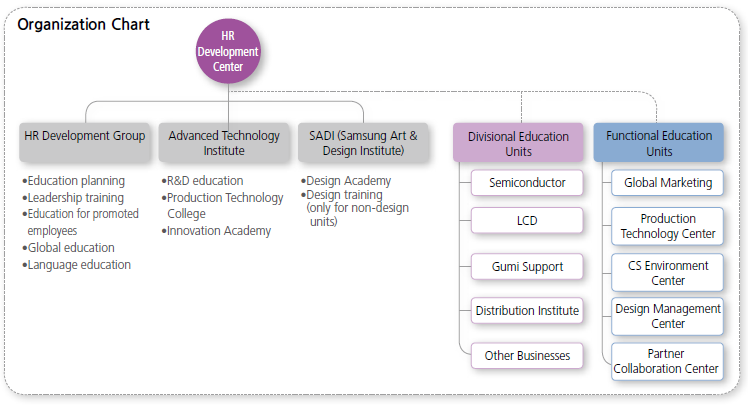 the samsung electronics group principles essay