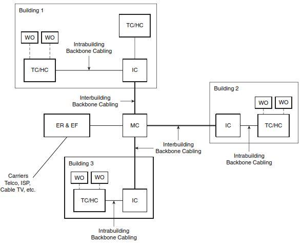 Arsitektur sistem kabel telekomunikasi jejak rinda cahyana arsitektur sistem kabel telekomunikasi ccuart Gallery