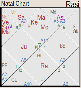Futurescope Astrology Deepika Padukone Kundali Analysis For Profession