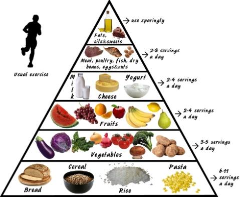 Makanan yang boleh dimakan atau harus dihindari penderita sakit maag