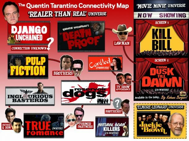 Tarantino Universe