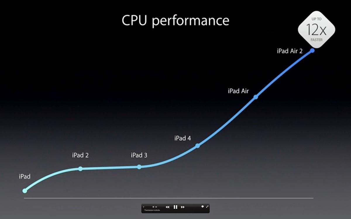 Grafico incrementale della potenza d'elaborazione di iPad, a confronto coi vecchi modelli.