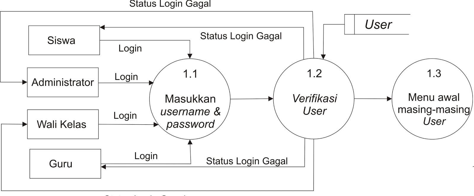 New data flow diagram level 0 adalah flow data level 0 diagram adalah flow diagram dfd data adalah ccuart Image collections