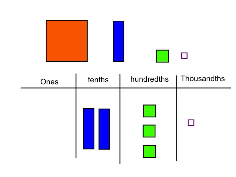 Representing comparing and ordering decimals worksheets