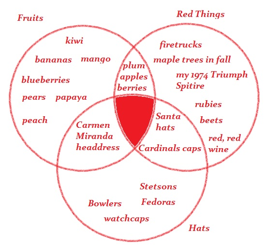 Venn Diagram Apple Introduction To Electrical Wiring Diagrams