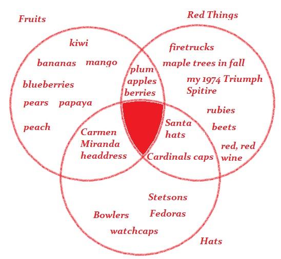 Venn Diagram With 4 Circles Maple Diy Enthusiasts Wiring Diagrams