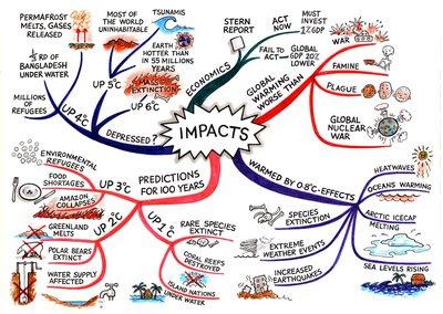 Mind Map, Akıl haritası