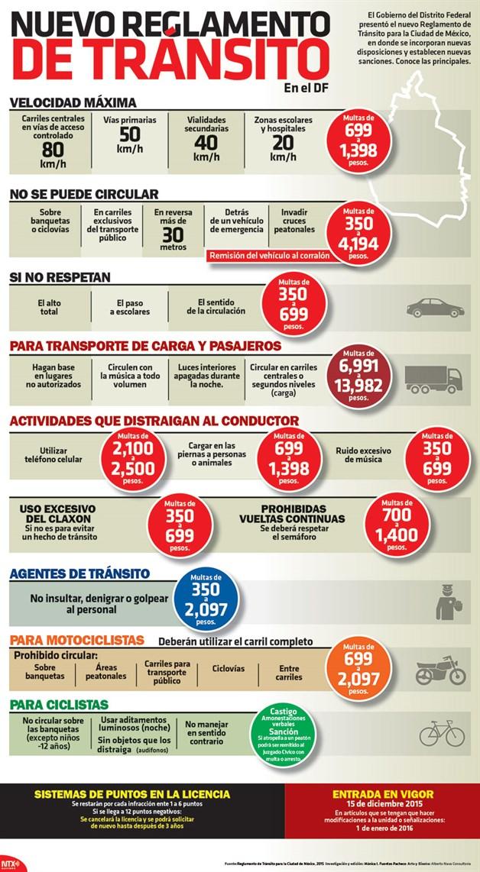 Multas Distrito Federal, Noticias