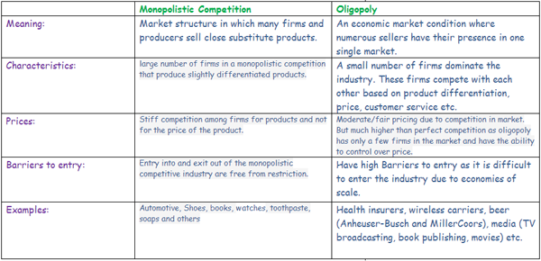 tesco and the uk oligopolistic market economics essay Industry statistics are available in this collection of ibisworld uk market research  tesco and morrisons  it studies market reports from more.