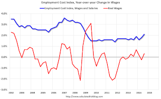 Wages ECI, Nominal and Real