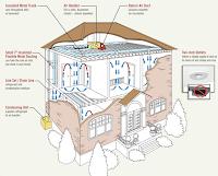 sistema aire acondicionado todo aire