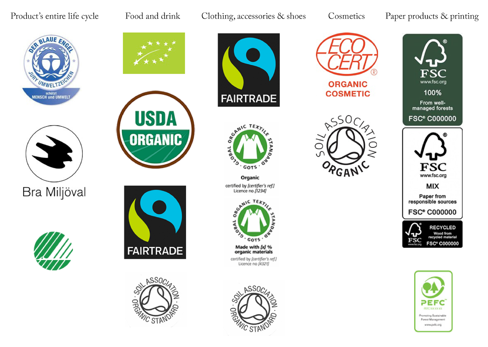 Eco in the City: Crash Course to Eco-Labels
