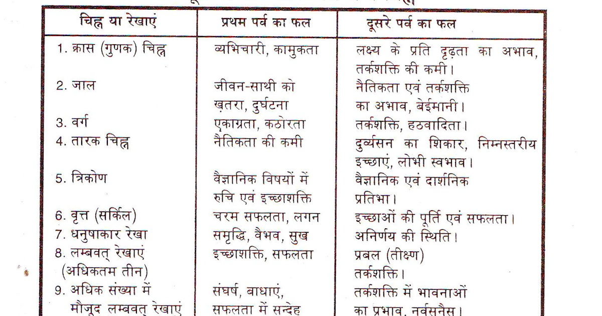 Free Vedic Astrology Birth Chart Predictions Rebellions
