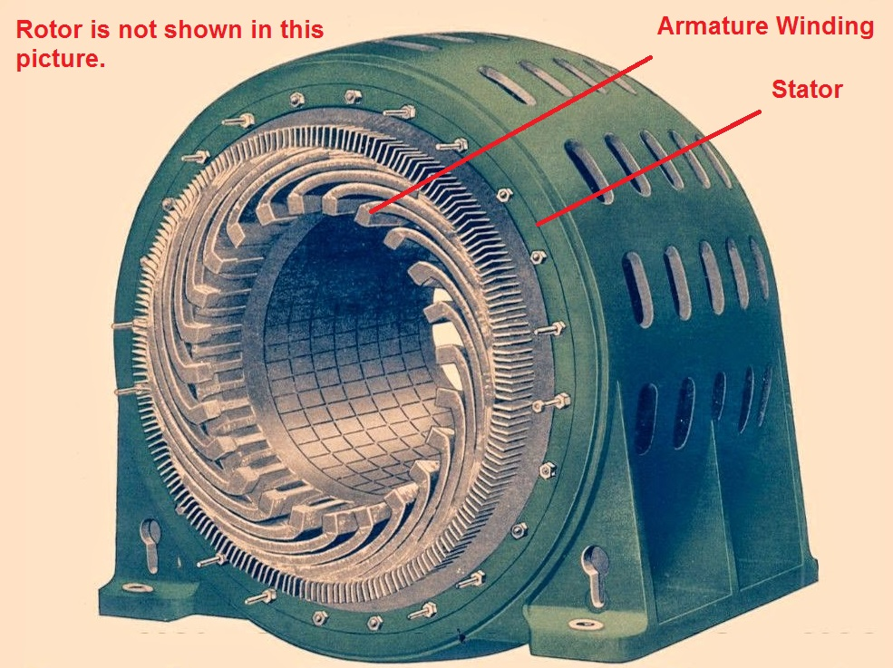 Why Armature Winding On Stator In Synchronous Machine