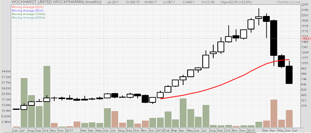 Wockhardt Ltd stock price chart