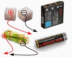 Breakthrough Technology: Discovery of Sugar Batteries that can last 10 times longer than Lithium-ion batteries