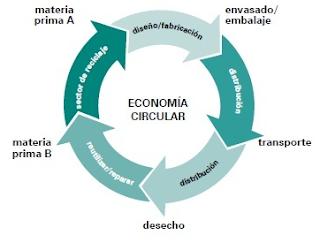 Economia%2bcircular%2b1