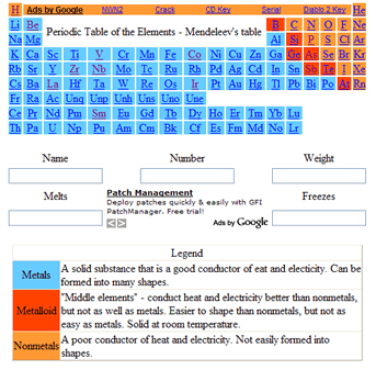 Periodic Table of the Elements (Mendeleev's table)