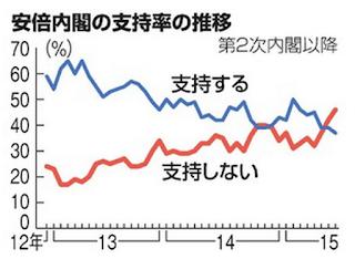 安倍内閣支持率推移グラフ朝日新聞7月