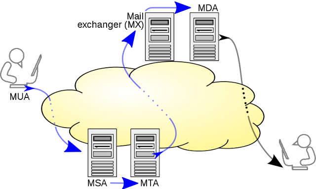 Mail processing model