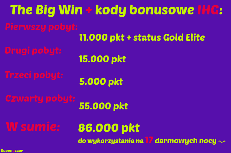 IHG Rewards Club promocja The Big Win oraz kody bonusowe