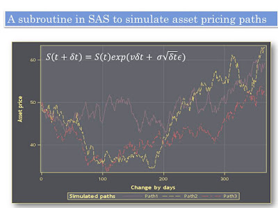 A subroutine in SAS to simulate asset pricing paths