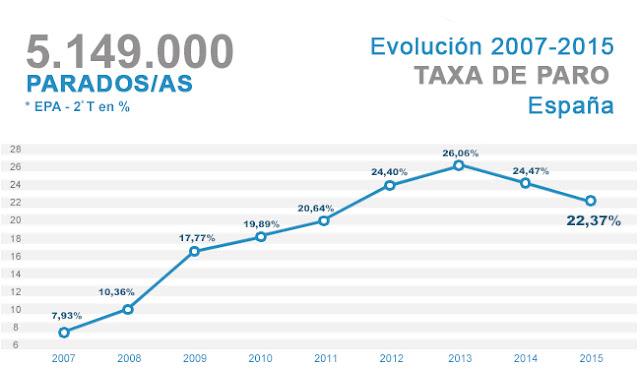 Evolución taxa de paro España 2007-2015