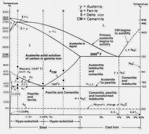 Ilmu teknik mesin baja pada grafik tegangan regangan berkebalikan dengan baja karbon rendah pengerasan dengan perlakuan panas pada baja karbon tinggi tidak memberikan hasil ccuart Gallery