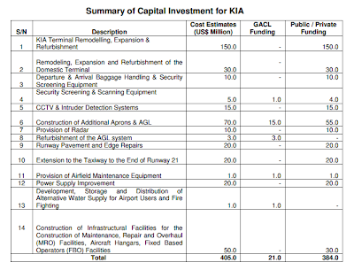 Kotoka International Airport's overall capital expenditure