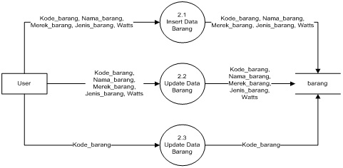 Welcome to my blog dfd level 1 proses 2 data processing goods ccuart Gallery