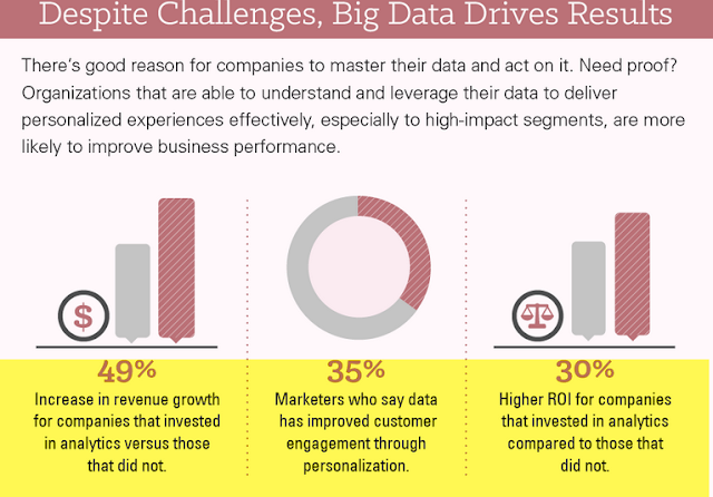 infographic and the state of data problem