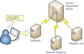 Technical requirements and process