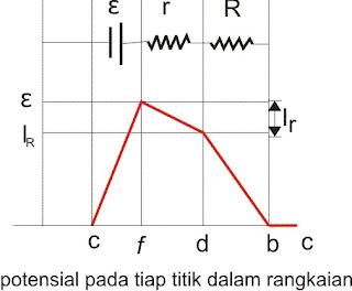 grafik tegangan dalam rangkaian
