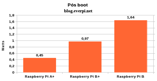 Consumo do Raspberry Pi A+ pos boot
