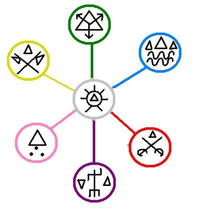 Fabuloso Religião: Ponto Riscado das 7 Linhas da Umbanda ZR72