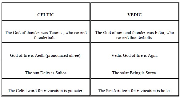 Celtic Sprite Celtic And Vedic Gods And Goddesses Their Deep
