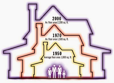 Average Size Of An American Home Through The Years