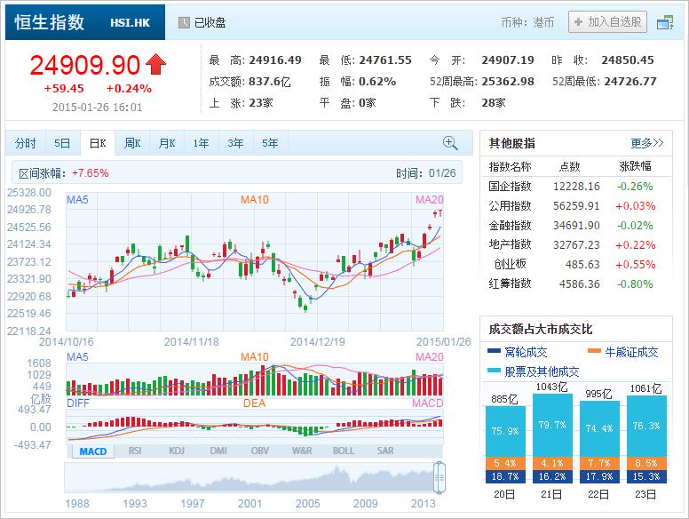 中国株コバンザメ投資 香港ハンセン指数20150126