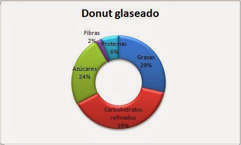 propiedades nutricionales donut graseado dunkin