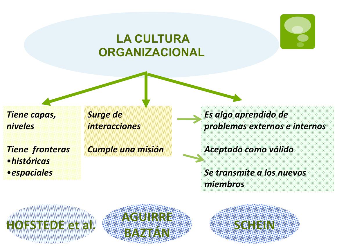 LA CULTURA Y EL CLIMA ORGANIZACIONAL