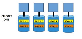 TeradataWiki-Teradata Cluster