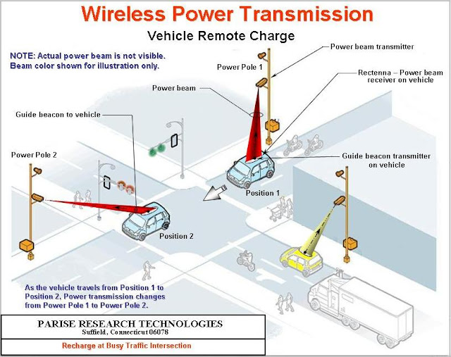 Wireless Power Transmission (Vehicle Remote Charge)