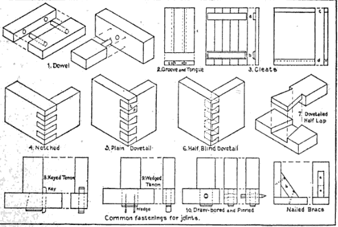 different woodworking joints