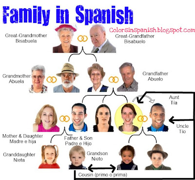 Family in Spanish